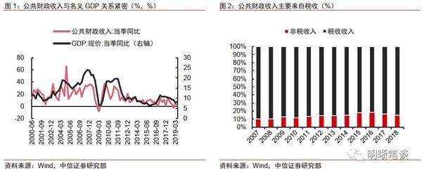 中信证券:中国未来经济的引擎应当是消费和制造业