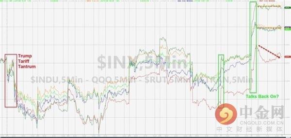 美股周四大涨 信息技术和金融股涨幅居前