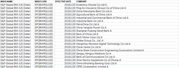 标普道琼斯揭示A股纳入细节 357亿增量资金集结候场 明天凌晨4点后公布名单