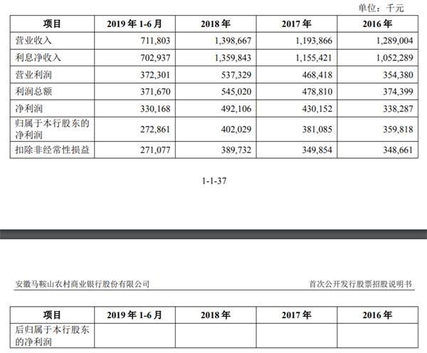 马鞍山农商行闯关IPO 部分股权曾遭司法拍卖