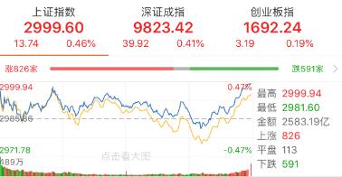 【今日盘点】沪指五连阳,三大利好刺激市场重