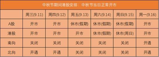 港股假期安排:中秋节当日正常开市 北向交易13日关闭
