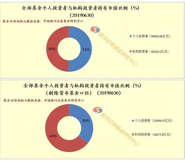 「财新网」银河证券:剔除货币基金后机构占比64%成为公募基金