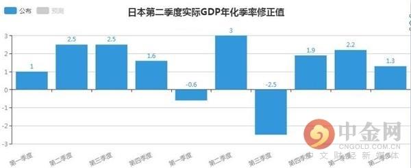 <b>日本第二季度实际GDP年化季率修正值为1.3% 与市场预期一致</b>