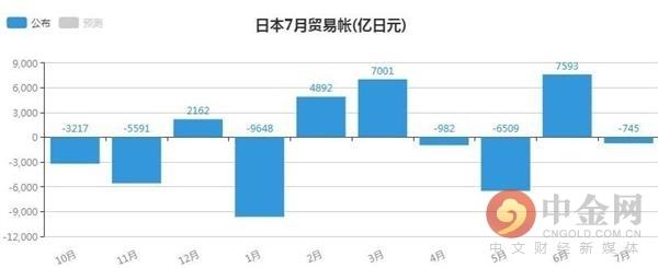 日本7月贸易帐为-745(亿日元) 不及市场预期