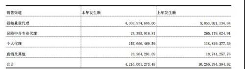 另外,根据今年二季度偿付能力报告,珠江人寿今年上半年实现保险业务收入23.5亿元,净利润1.6亿元,核心偿付能力充足率为77.85%,综合偿付能力充足率为120.46%,最新一期风险综合评级为B。