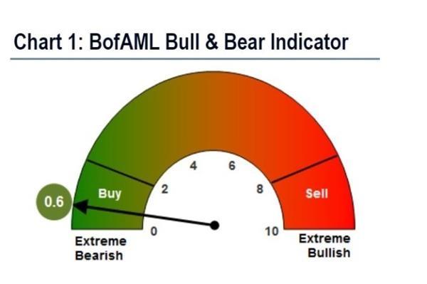 华尔街有多恐慌?8月美股投资者退股入债幅度史上最大