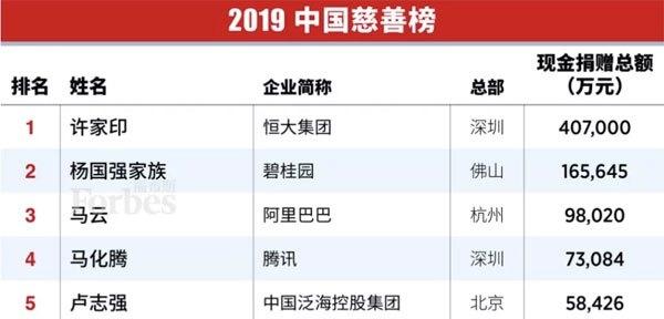 杨国强第11次登上福布斯中国慈善榜2018年捐赠16.5亿元