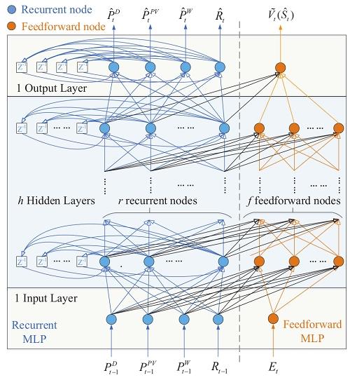 中科院沈阳自动化所在智能电网优化调度研究中取得进展