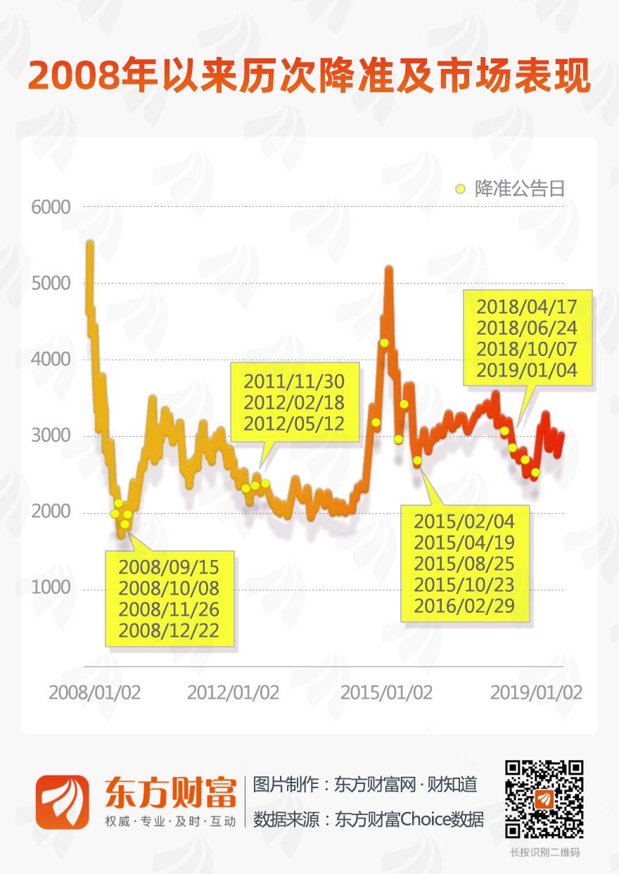 [图片专题735]一张图看懂历次降准后市场走势