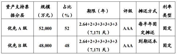 北京住总:拟发行10亿元资产支持票据 用于偿还银行借款
