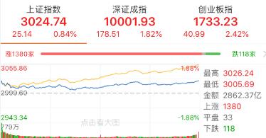 【今日盘点】创业板指涨逾2%,掘金三大板块投资