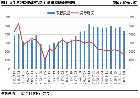 银信理财产品周评:发行遇冷大幅收缩 预期收益持续下滑