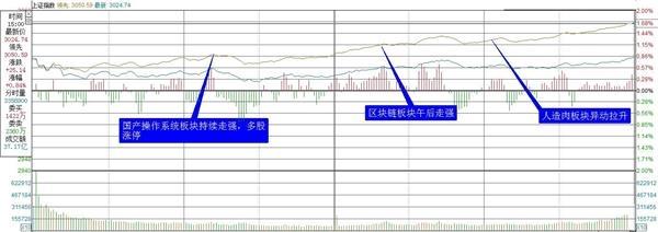 复盘8张图:创业板指涨幅2.42% 科技股爆发大规模涨停潮