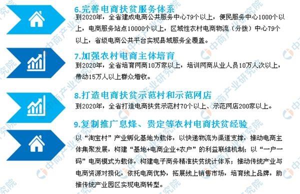 <b>贵州电子商务产业园区布局分析:2020年全省打造电商扶贫示范村70个以上</b>