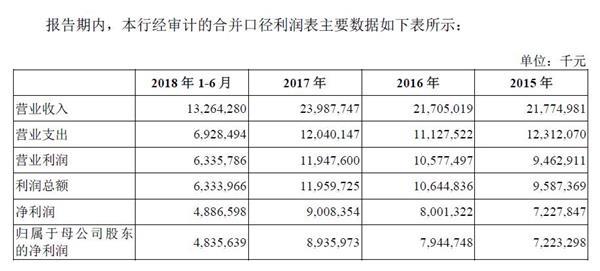 """重庆农商行IPO获批 成首家""""A+H""""股农商行"""