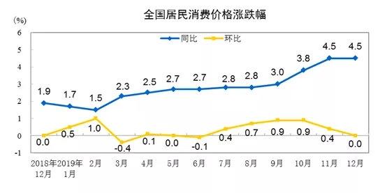 春节猪肉会降价吗?12月份猪肉价格环比回落5.6%