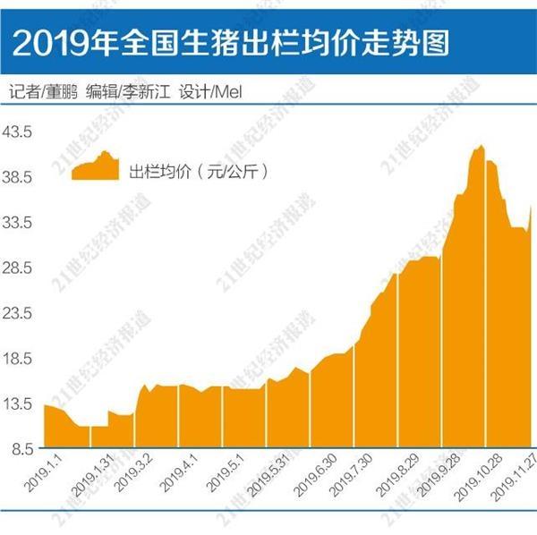 """上市猪企2019全年""""利润""""锁定:四季度超前三季度总和"""