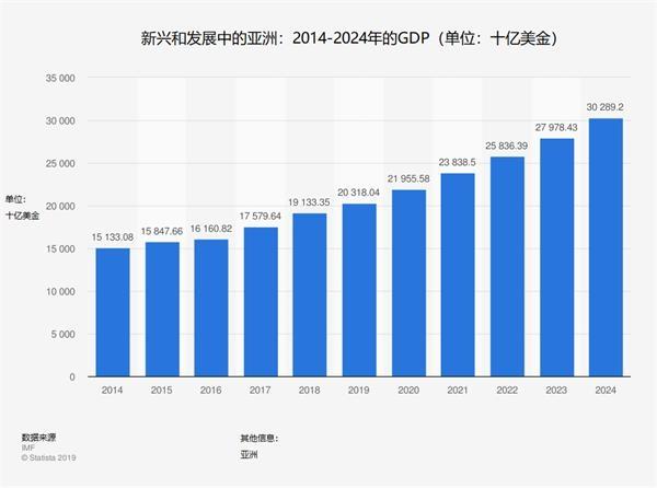 2020年亚洲各市GDP_2018年各省份gdp总量