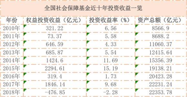 社保基金2019年投资业绩放榜!去年大赚3000亿 收益率达15.5%!