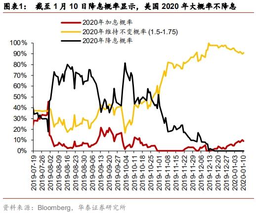 华泰宏观李超:减负前行 拥抱人民币核心风险资产