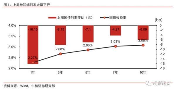 中信证券明明:年初降成本需求强 春节前后可能存在降息窗口