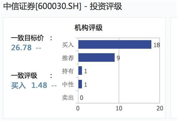 122.88亿元 中信证券2019年业绩官宣!龙头券商投资价值有多大?