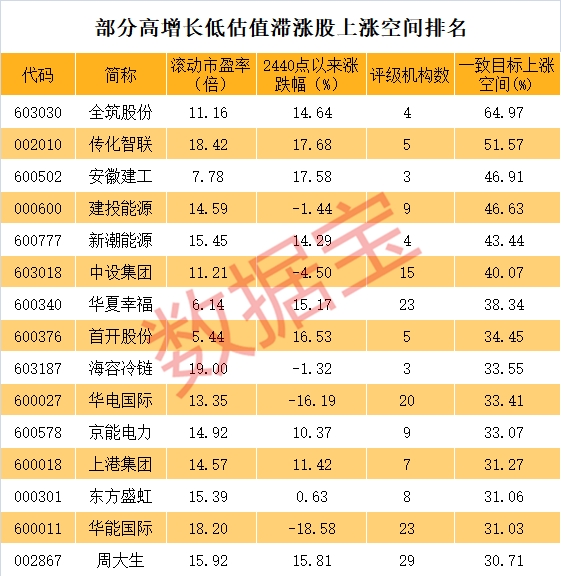 34只机构扎堆推荐的低估值高增长滞涨股票名单 请收好!