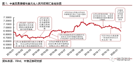 中信证券明明:人民币汇率为何走强?升值会推动股、债双牛吗?