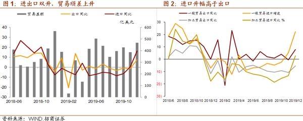 招商宏观:低基数、春节因素与中枢回升共存