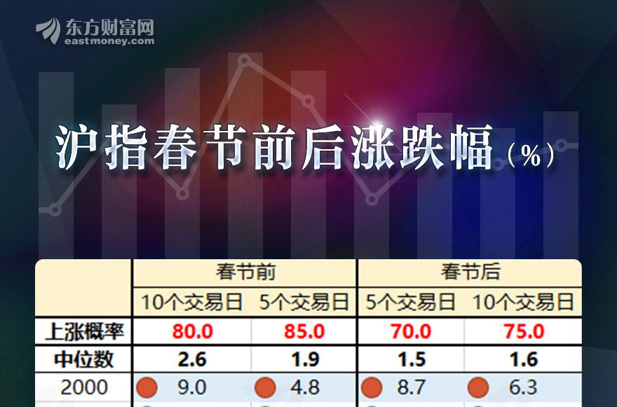 [图片专题903]图说:近20年数据验证!春节前后沪指大概率上涨,这些行业会领涨