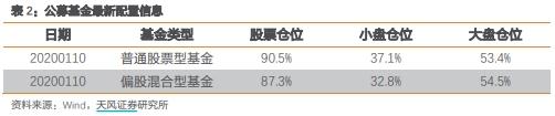 股票型基金平均仓位超90%!88魔咒仍然有效?