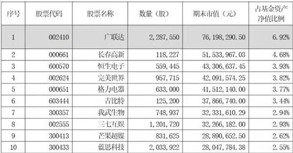 火速建仓!科创主题基金最高仓位逼近九成 最新入股名单曝光