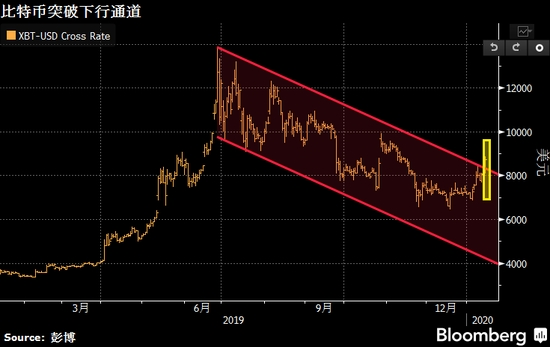"""当黄金原油开年涨势""""哑火""""之际 比特币却越涨越欢!"""