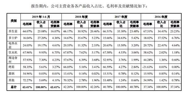 毛利率68%北鼎晶辉卖的什么神仙养生壶?