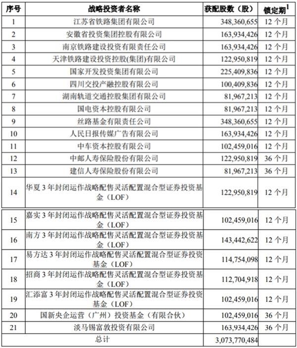 日赚3000万!京沪高铁今上市 能为你赚多少?