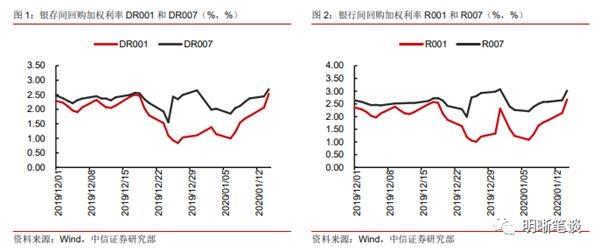 中信证券明明:春节前仍然存在流动性缺口 央行公开市场操作将继续