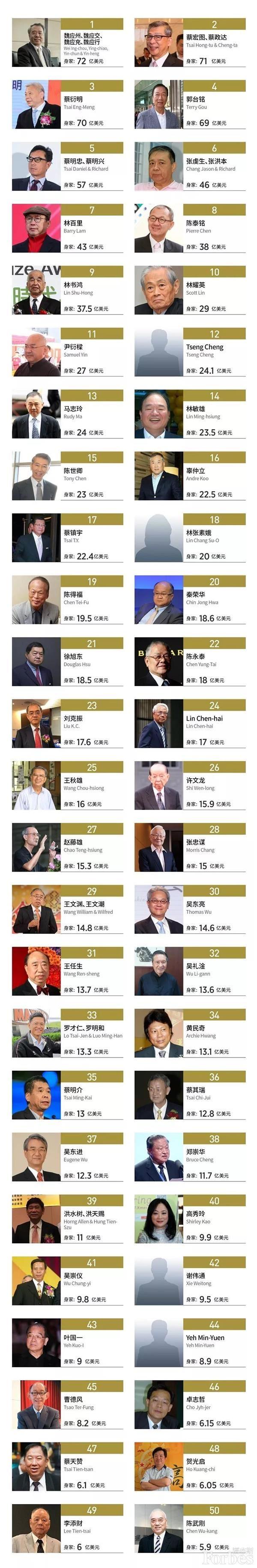 福布斯发布中国台湾富豪榜 郭台铭跌出前三插图