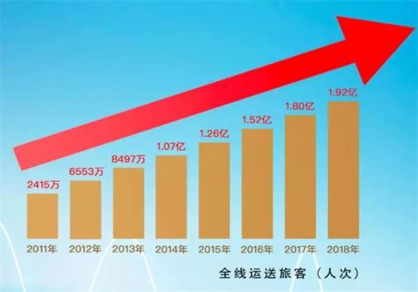 中國最賺錢的高鐵——京滬高鐵1月16日正式上市 日賺3455萬