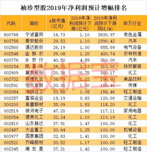 稀缺!袖珍型的低估值高增长股仅37只(附名单)
