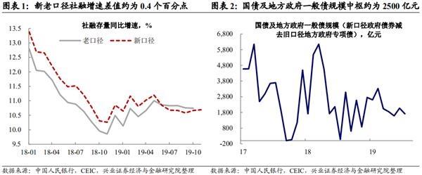 兴证宏观王涵 :实体融资需求稳健 货币政策整体宽松