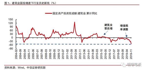 中信证券明明:建筑业产值或将减少 地产投资的回落也难以避免