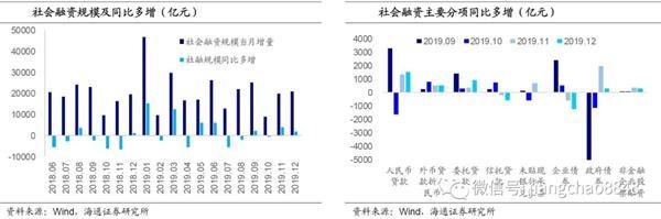 海通宏观:中长贷持续多增 货币增速回升