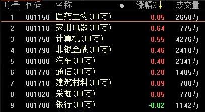 复盘44涨停股:医药家电领涨两市 星期六遭砸盘
