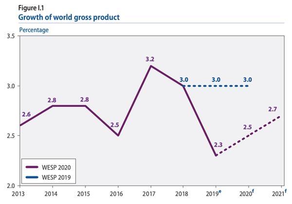 2019年全球经济增速降至10年来的最低水平 黄金期货软件 第1张