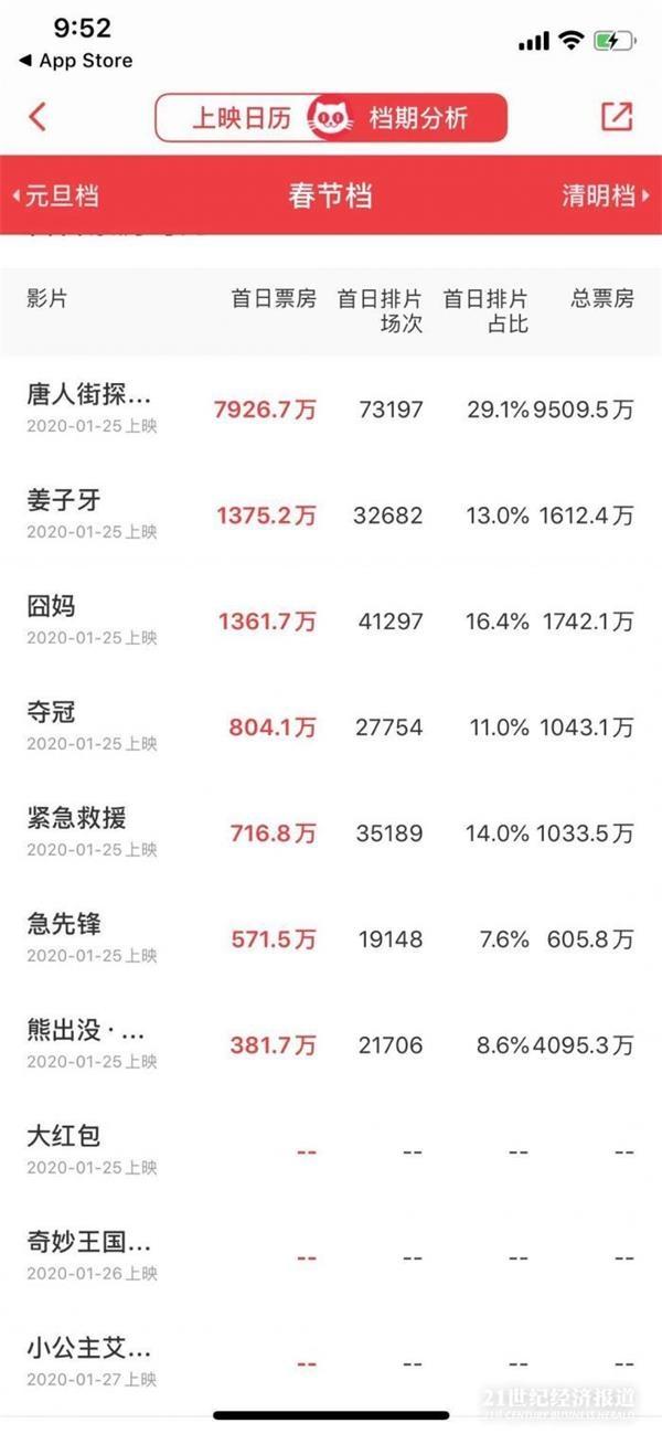 春节档电影大年初一预售突破1.3亿元 哪些上市公司会领到大红包?