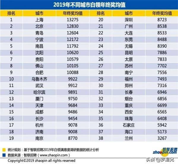 深圳人太难了!房价全国第一 年终奖仅能买0.13平 金额不到上海北京70%
