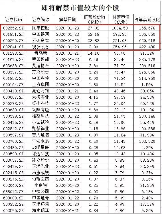 """近3000亿!解禁潮下周来袭 首批科创板迎""""大考"""""""