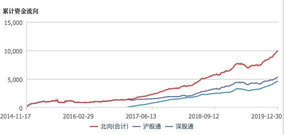 237股股价翻倍 825股涨幅超50%!2019年沪指创下近十年第二好表现