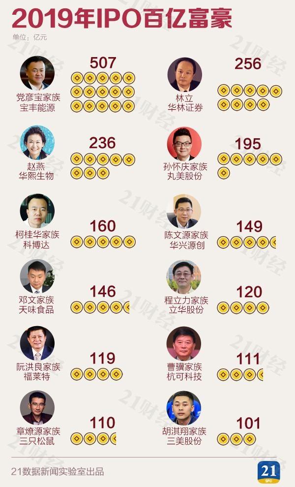 最新IPO造富榜出炉!203家公司催生558位亿万富豪 科创板占了4成!